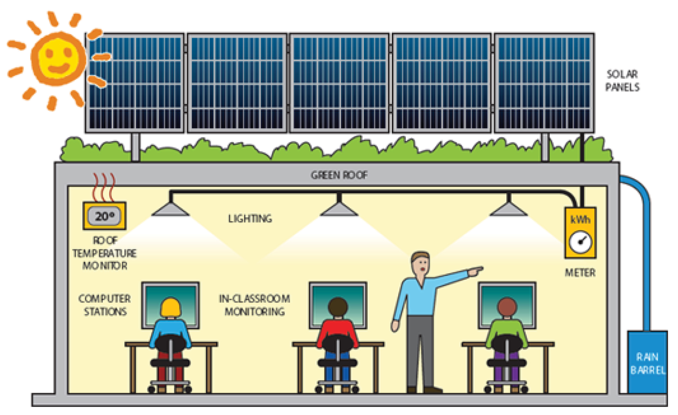 Children at a computer learning about solar energy